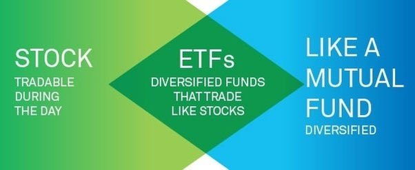 Image result for etf explain