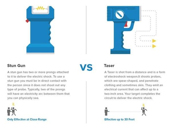 What's the difference between a stun gun and a taser gun