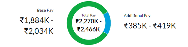Which company offers the highest salary package to freshers