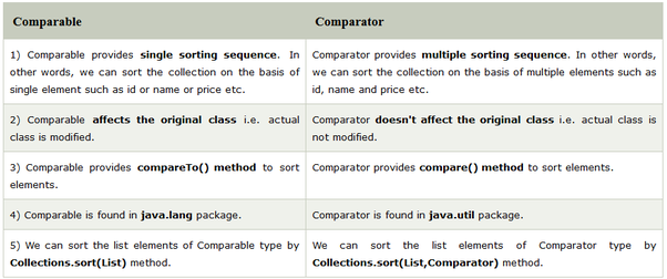 What Is A Difference Between Comparator And Comparable Interface In