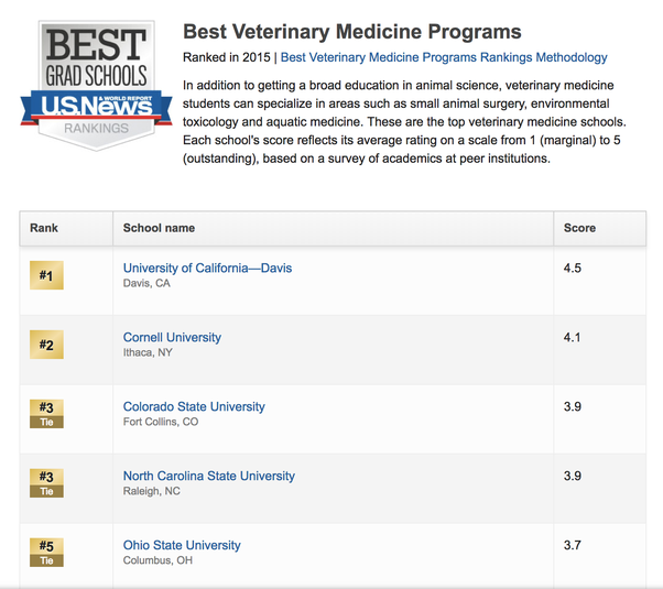 also to set the record straight the best 5 veterinary colleges in the us are listed below