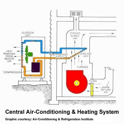 How Does Home Ac Aircooler System Works Quora