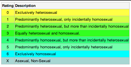 Asexuality scale