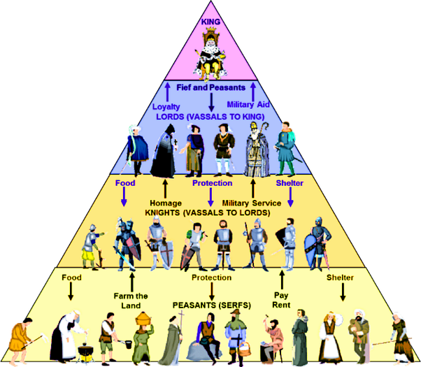 What Is A Feudal Pyramid And What Is Its Relationship To