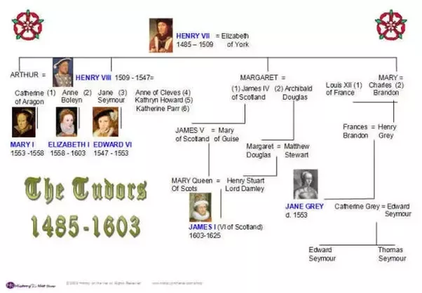 Family Tree Of Lady Jane Grey
