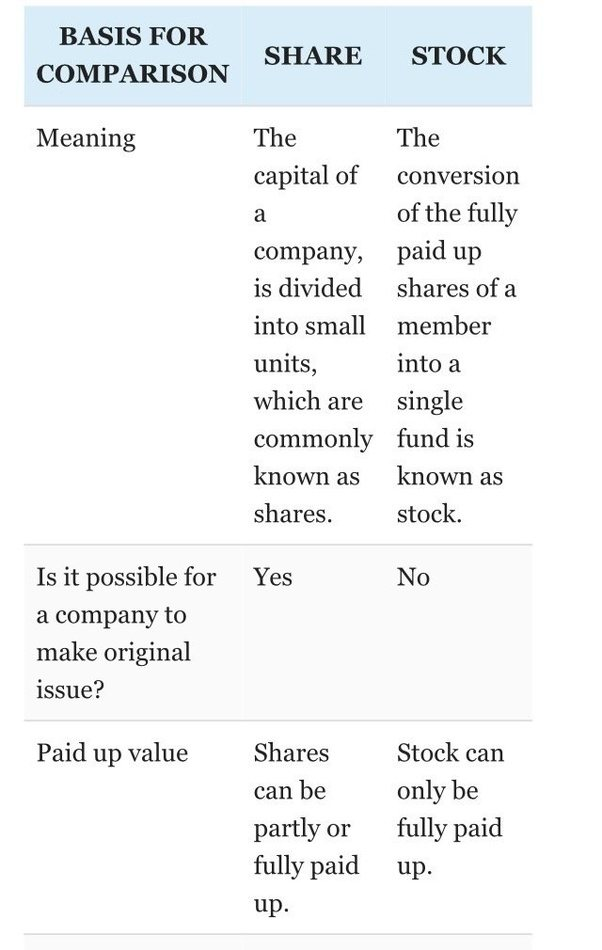 Difference between stocks and options