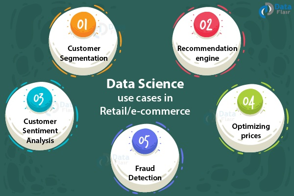 What data science methods are used in e-commerce/retail and