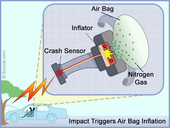 What is the airbag mechanism in cars? - Quora