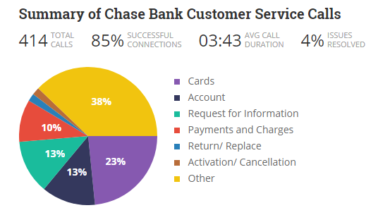 Why choose Chase Bank? - Quora
