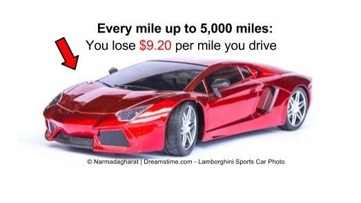 How to afford a lamborghini aventador