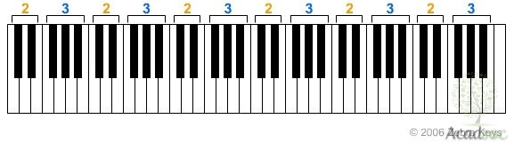 Is it possible to learn piano using online resources only if so pianonanny this is a rare site which offers detailed and expert piano lessons for free every session on the website will include keyboard images and text fandeluxe Gallery