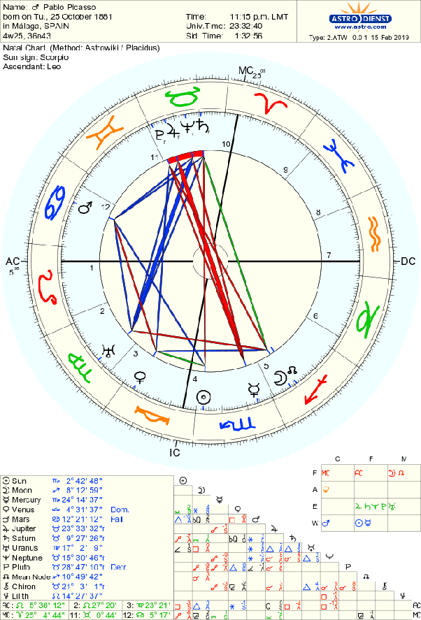 What astrological aspects indicate fame in the case of an