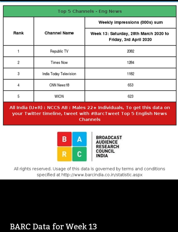 Kundali Bhagya And Anupamaa On Top In Trp Ratings Kumkum Bhagya Holds Its Previous Spot Republic World