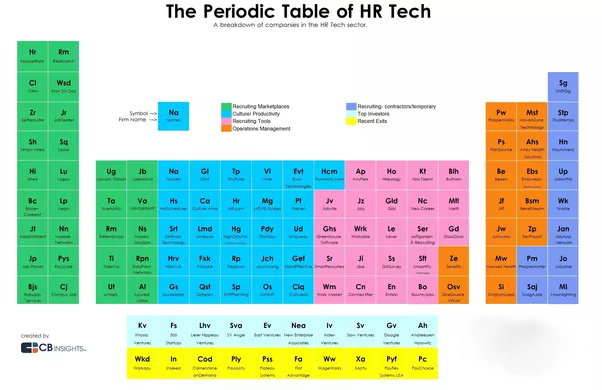What are some of 2015s hot hr technology startups and hipo as investor interest in human resources technology rises the team at cb insights created the periodic table of human resources tech to highlight the major ccuart Image collections