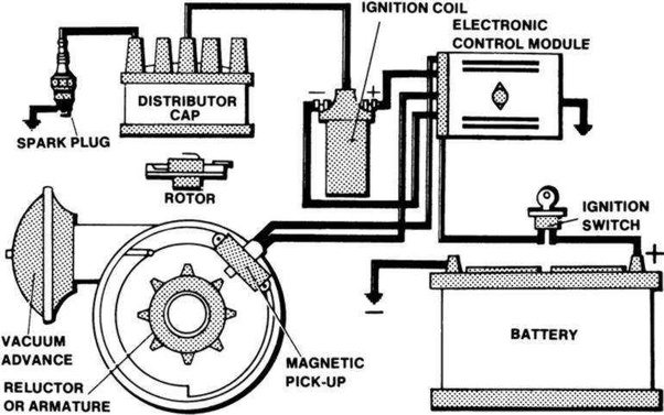 What is the mechanism of a functioning electronic ignition system? - Quora