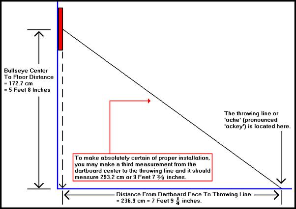 What The Regulation Height Dartboard Quora
