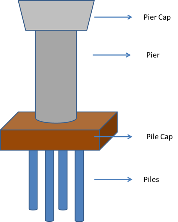 What is the difference between pile and pier foundation for The pier foundation