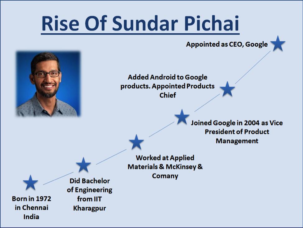 What is the salary of Sundar Pichai (CEO, Google)? - Quora
