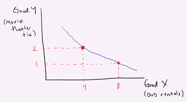 what is the slope of the indifference curve