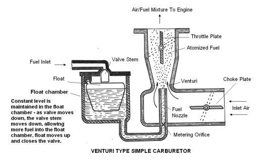 what exactly is carbuerator quora rh quora com simple carburetor line diagram basic carburetor diagram