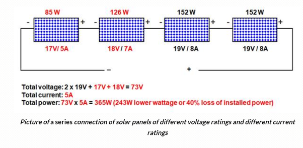 Can I Mix Solar Panel Sizes For My Solar System Set Up Say 100 Watts And 200 Watts Quora