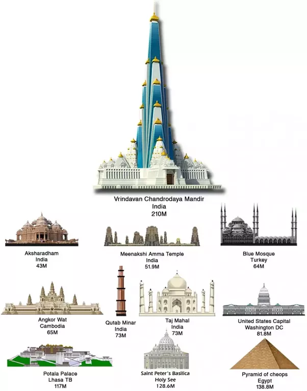 Which temple in india do you admire most quora for Religious buildings in india