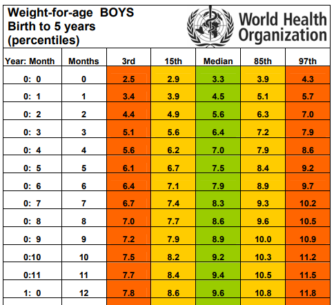 Who Weight Chart For S