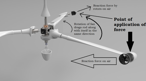 Why do table fans rotate in the clockwise direction and ceiling as for a regular ceiling fan the reaction force is earned from the rod itself aloadofball