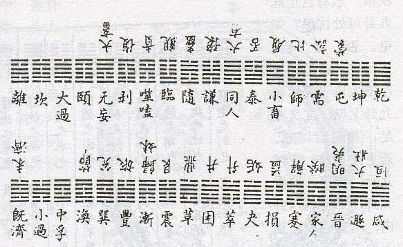 What Is The Significance Of The King Wen Sequence Of The I Ching