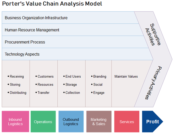 What is value chain analysis? - Quora