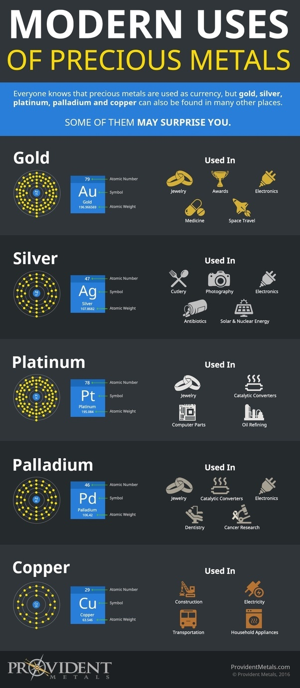 What Are The Common Symbols For Precious Metals Quora