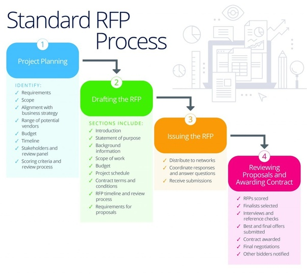 How does one make a request for proposal (RfP)? - Quora