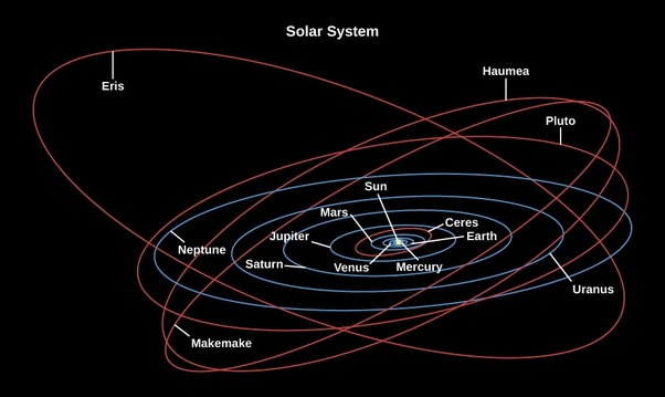 what causes the planets and moons in our solar system to orbit the sun - photo #44