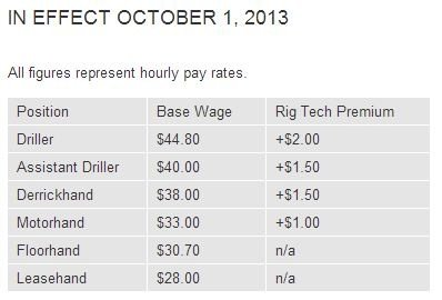 What Are Typical Salaries In The Fracking Industry For