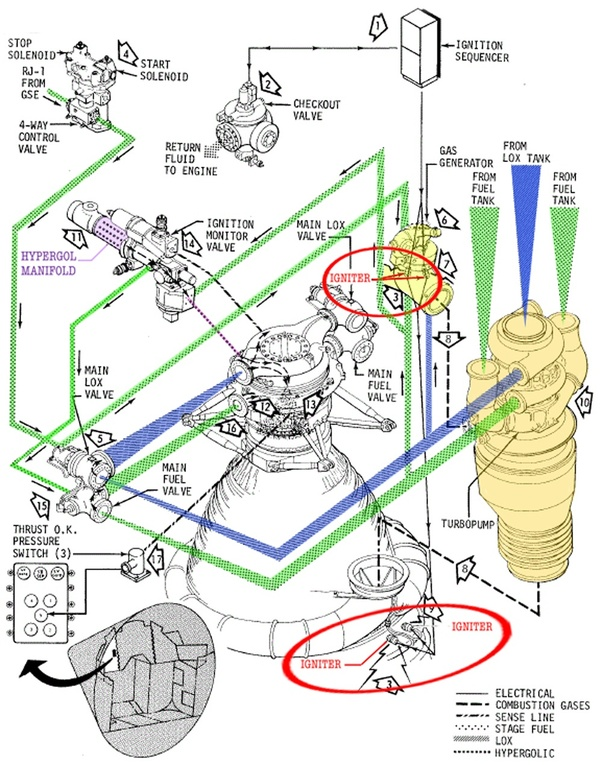 saturn v f1 engine diagram what method was used to ignite the gases in an f1 engine on the  ignite the gases in an f1 engine