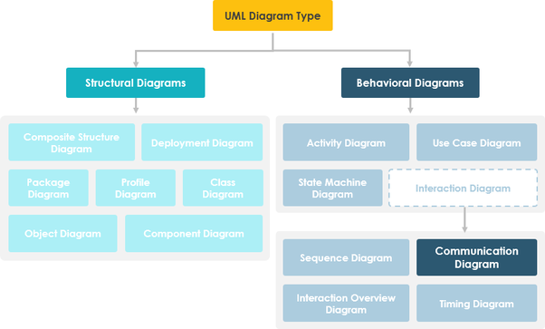 What Is A Component Interaction Diagram