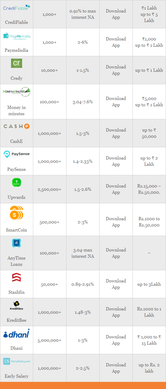 What is the best app for personal loans? - Quora