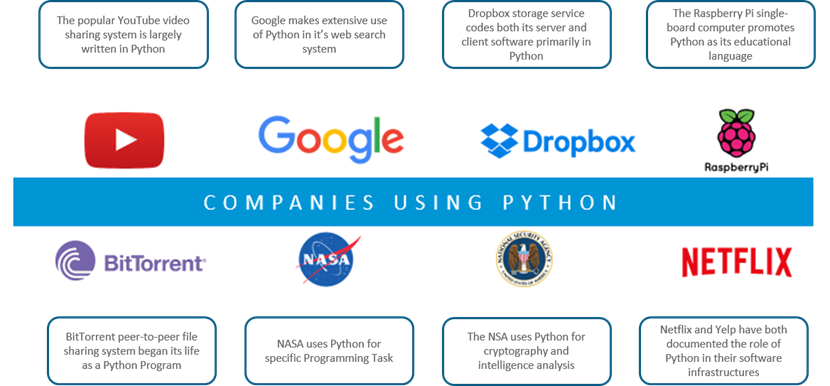 Where is Python mostly used? - Quora