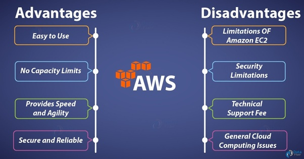 Best option for hosting single html page aws