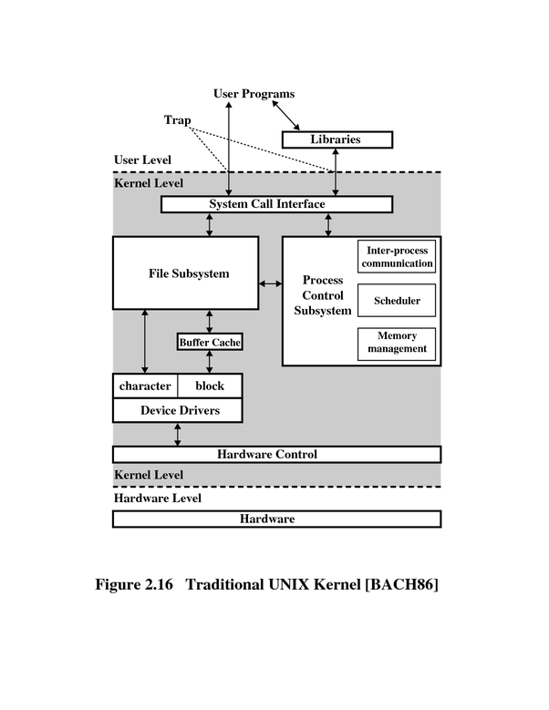 Block diagram of kernel in unix trusted wiring diagram what is unix architecture quora powerpoint block diagram block diagram of kernel in unix ccuart Choice Image