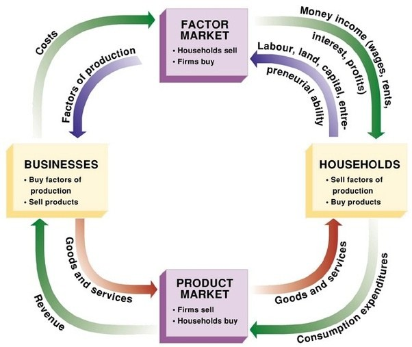 What is circular flow of economic activity quora answer wiki ccuart Images
