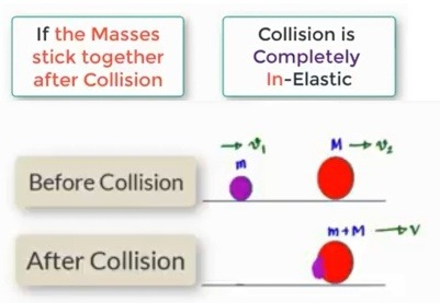 What Is Perfectly Inelastic Collision Quora