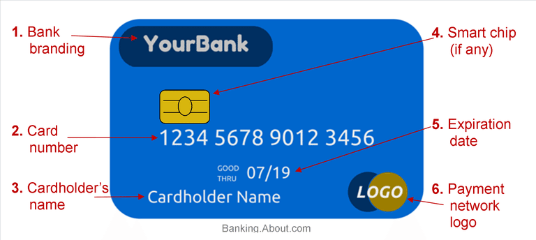 Which is the card number in debit cards? - Quora