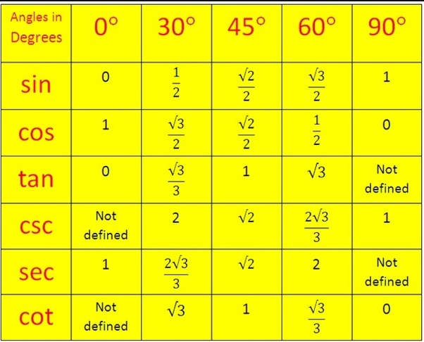 What Are The Values Of Sin 30 Sin 60 Sin 45 And Sin 90 In