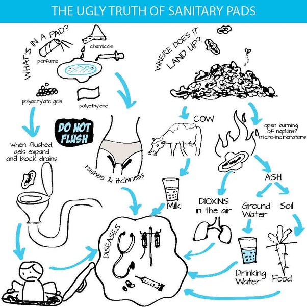 I am planning to start sanitary napkins startup, can you