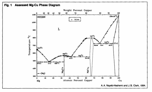 Magnesium Copper Phase Diagram Electrical Work Wiring Diagram