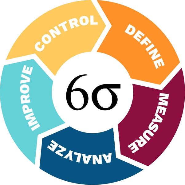 Which Is The Best Institute For Lean Six Sigma Green Belt