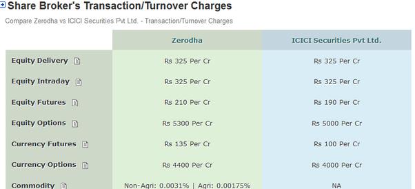 Mutual Fund Brokerage Fees Comparison In India