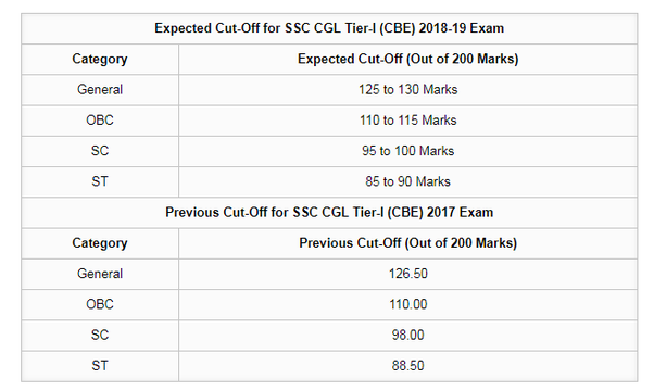 What is the cutoff of SSC CGL prelim 2019? - Quora