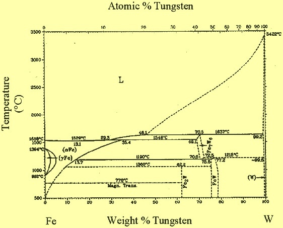 How To Alloy Steel With Tungsten When Iron Is A Gas At The